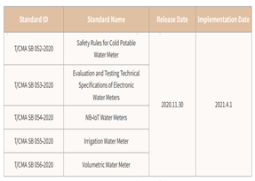 List of Newly Released Water Meter Group Standards